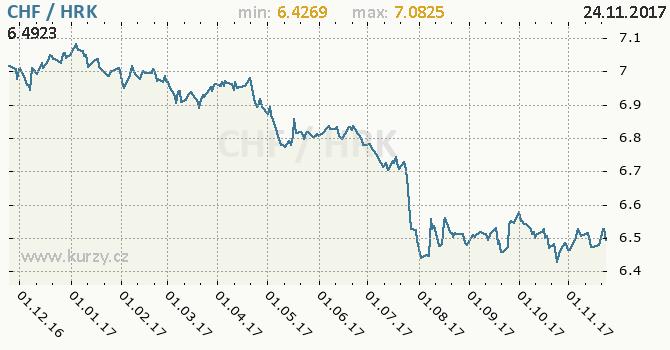 Graf chorvatská kuna a švýcarský frank