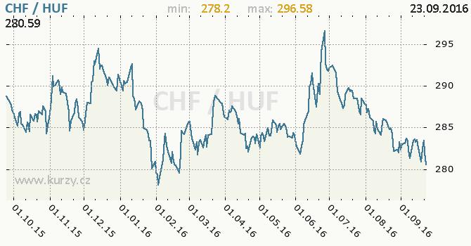 Graf ma�arsk� forint a �v�carsk� frank