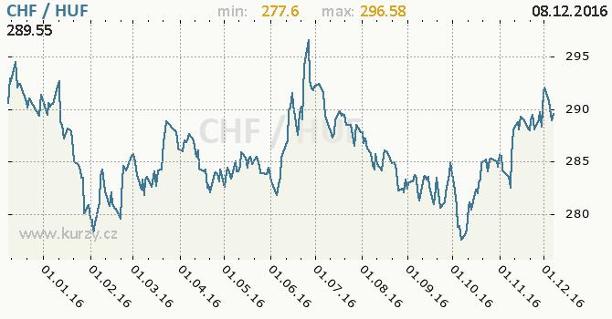 Graf maďarský forint a švýcarský frank