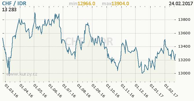 Graf indonéská rupie a švýcarský frank