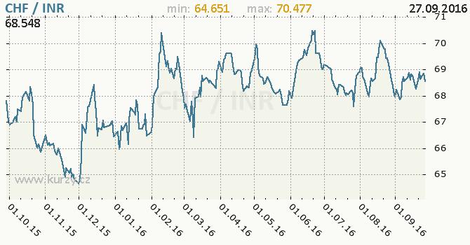 Graf indick� rupie a �v�carsk� frank