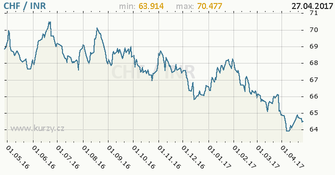 Graf indická rupie a švýcarský frank