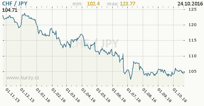 Graf japonsk� jen a �v�carsk� frank