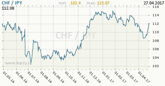 Graf japonský jen a švýcarský frank