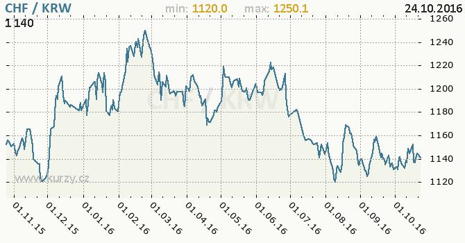 Graf jihokorejsk� won a �v�carsk� frank