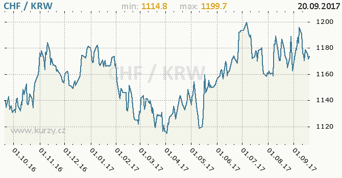 Graf jihokorejský won a švýcarský frank