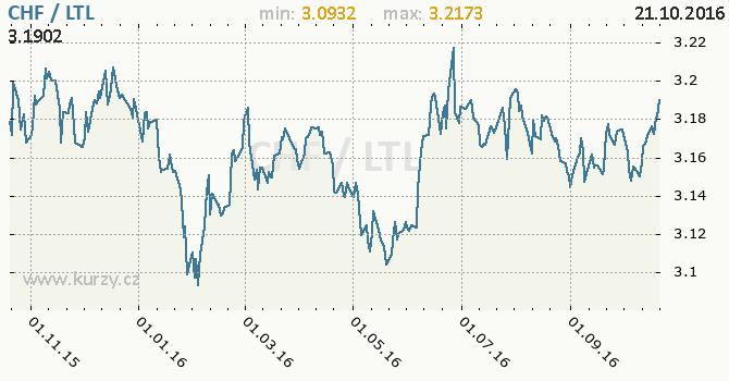 Graf litevsk� litas a �v�carsk� frank
