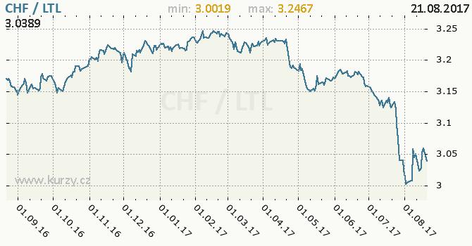 Graf litevský litas a švýcarský frank