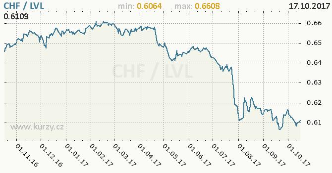 Graf lotyšský lat a švýcarský frank
