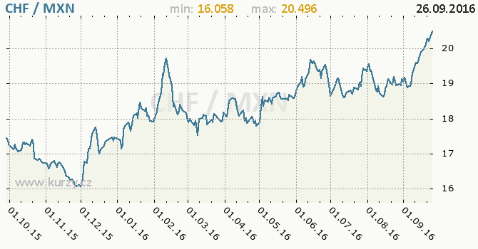 Graf mexick� peso a �v�carsk� frank