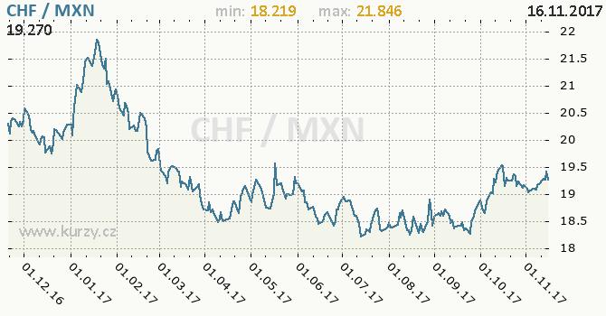 Graf mexické peso a švýcarský frank