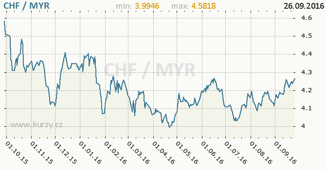 Graf malajsijsk� ringgit a �v�carsk� frank