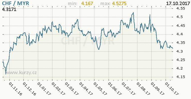 Graf malajsijský ringgit a švýcarský frank