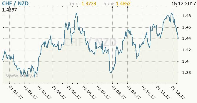 Graf novozélandský dolar a švýcarský frank