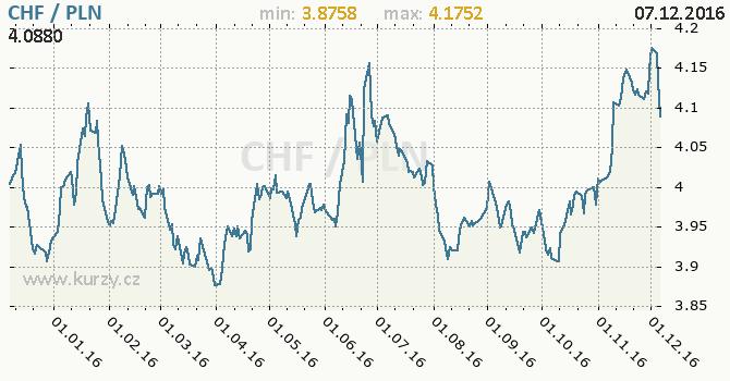 Graf polský zlotý a švýcarský frank