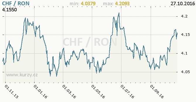 Graf rumunsk� nov� lei a �v�carsk� frank