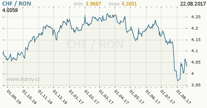 Graf rumunský nový lei a švýcarský frank
