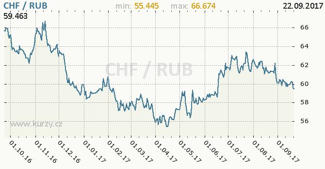 Graf ruský rubl a švýcarský frank