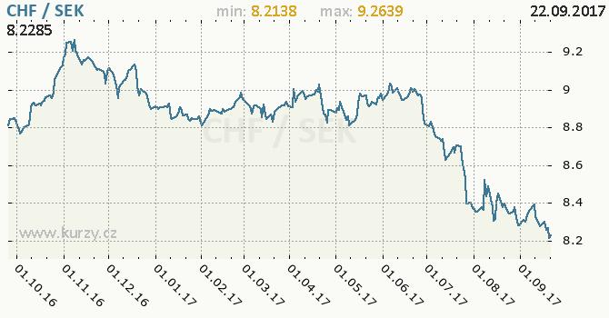 Graf švédská koruna a švýcarský frank