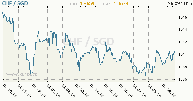 Graf singapursk� dolar a �v�carsk� frank