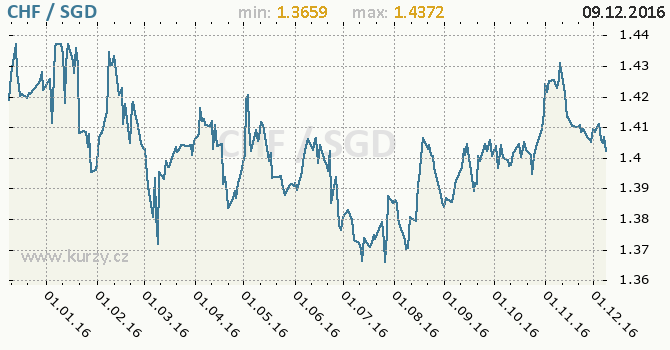Graf singapurský dolar a švýcarský frank