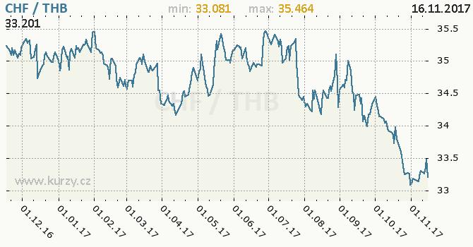 Graf thajský baht a švýcarský frank