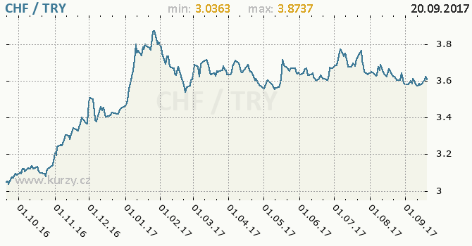 Graf turecká lira a švýcarský frank
