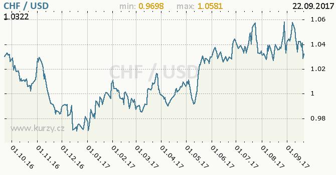 Graf americký dolar a švýcarský frank