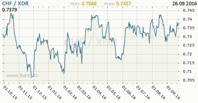 Graf MMF a �v�carsk� frank