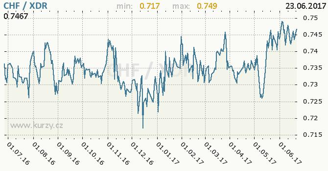 Graf MMF a švýcarský frank