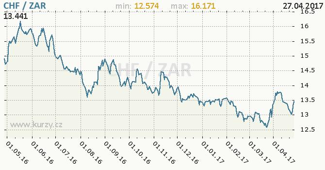Graf jihoafrický rand a švýcarský frank