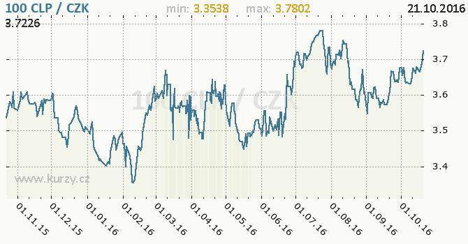 Graf �esk� koruna a chilsk� peso