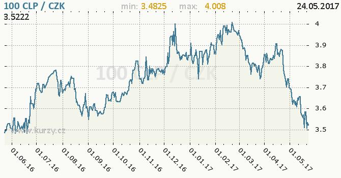 Graf česká koruna a chilské peso