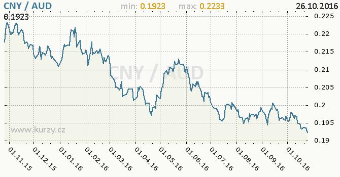 Graf australsk� dolar a ��nsk� juan