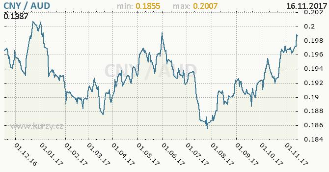 Graf australský dolar a čínský juan