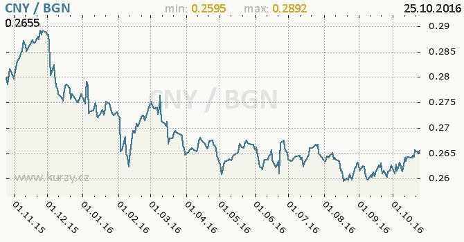Graf bulharsk� lev a ��nsk� juan