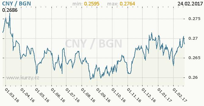 Graf bulharský lev a čínský juan