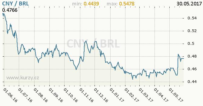 Graf brazilský real a čínský juan
