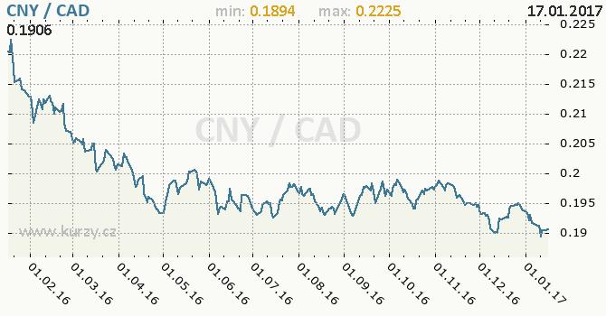 Graf kanadský dolar a čínský juan