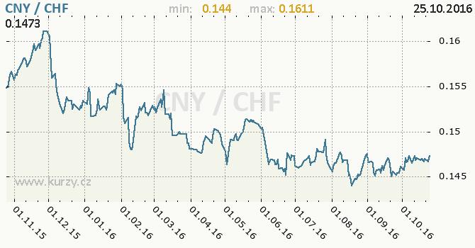 Graf �v�carsk� frank a ��nsk� juan