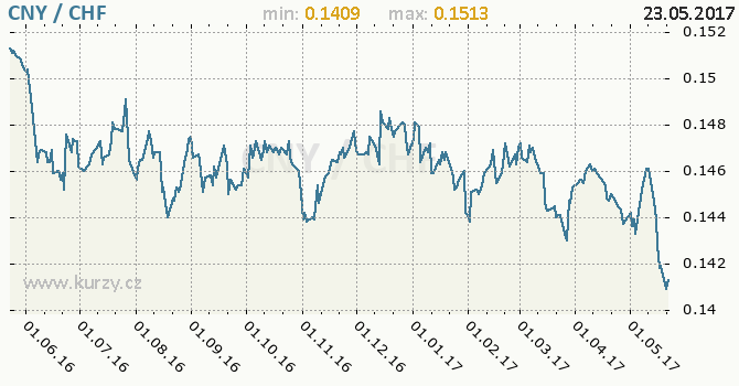 Graf švýcarský frank a čínský juan