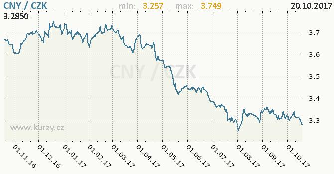 Graf česká koruna a čínský juan