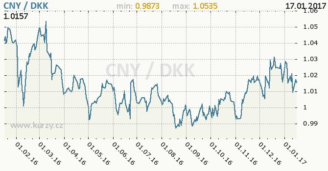 Graf dánská koruna a čínský juan