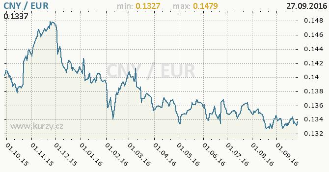 Graf euro a ��nsk� juan