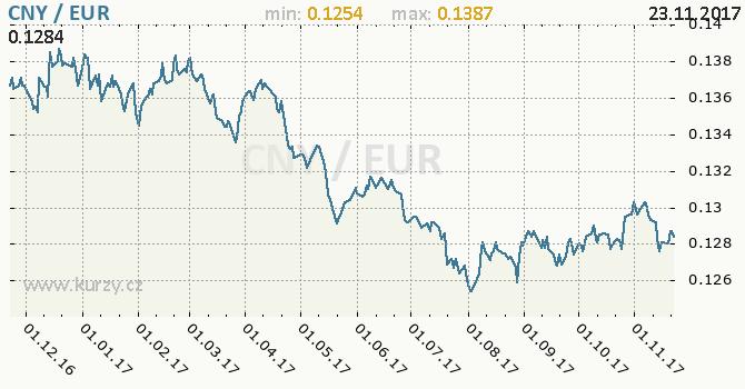 Graf euro a čínský juan