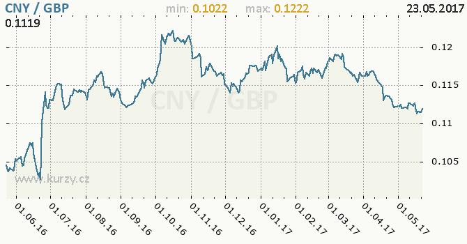 Graf britská libra a čínský juan