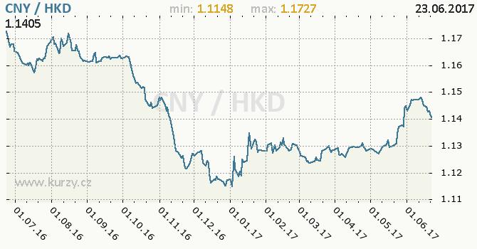 Graf hongkongský dolar a čínský juan