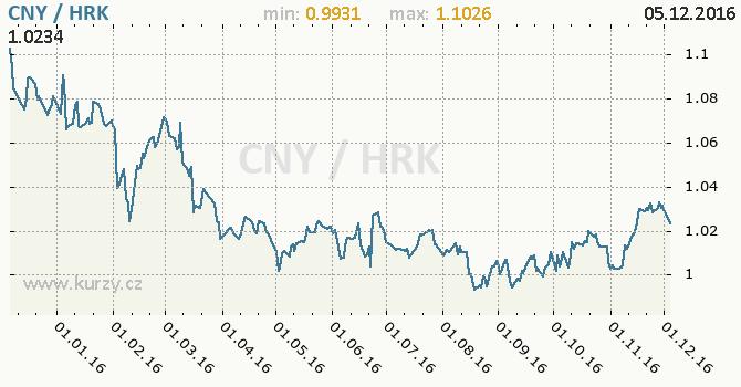 Graf chorvatská kuna a čínský juan