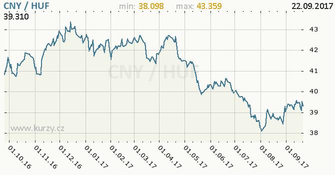 Graf maďarský forint a čínský juan