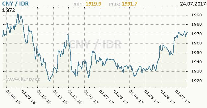 Graf indonéská rupie a čínský juan